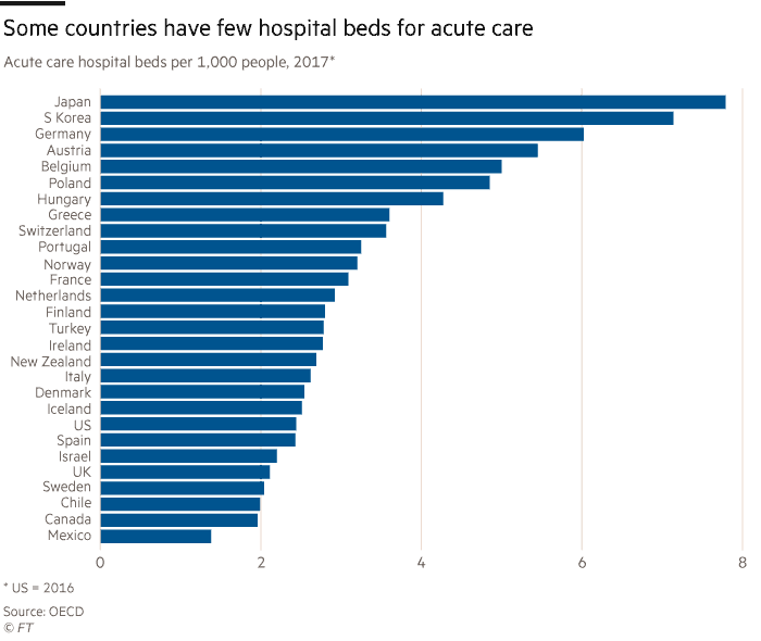 Critical care hospital beds statistics